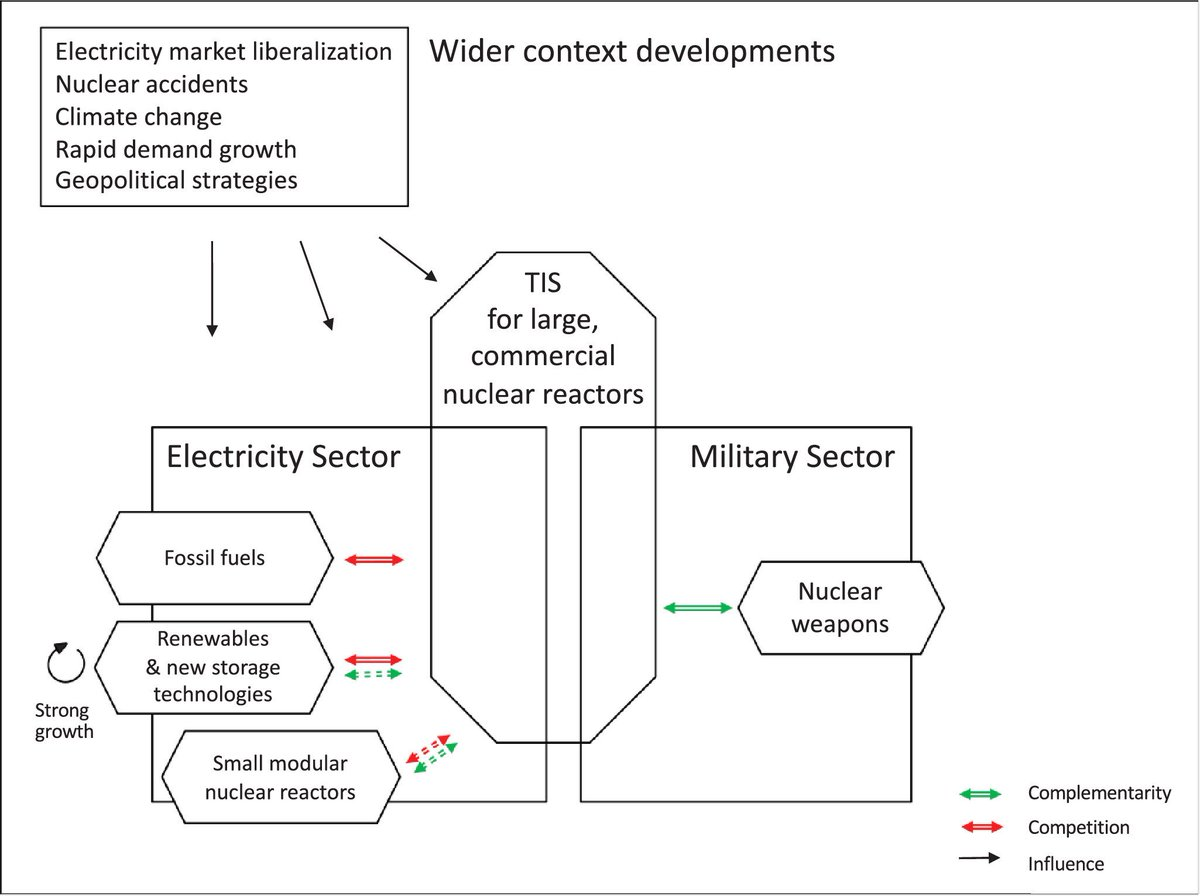 (8) Wider context: Liberalization of  #electricity markets and accidents had negative effects on the industry; the effects of climate change and demand growth are mixed, and geopolitical considerations have positively affected  #nuclear power./21