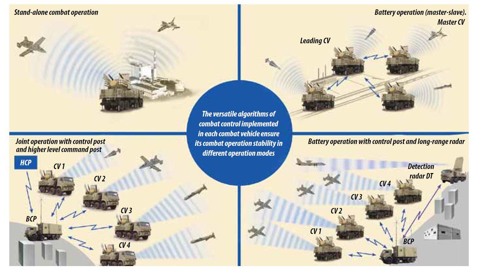 Pantsir missile/gun AD system Thread: #2 - Page 8 EWYwaq4WsAMLZ8s?format=jpg&name=large