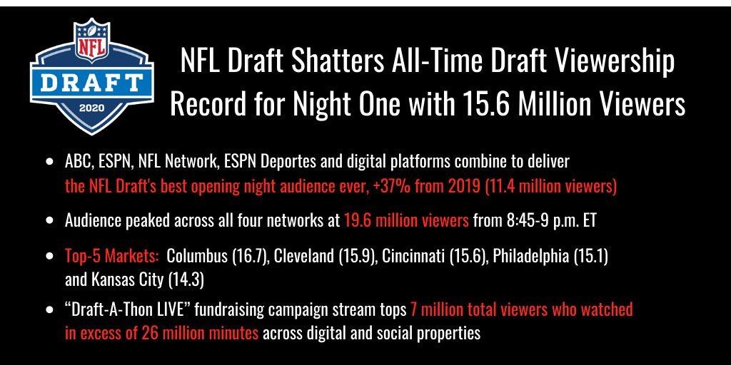 Como se esperaba, el #NFLDraft más visto en la historia.   Tremendos números. https://t.co/dvSdSccIjY