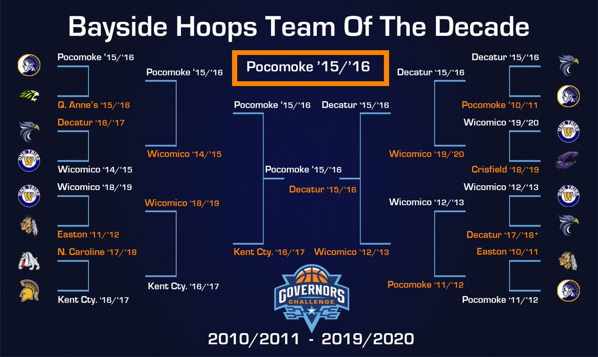 The Champs Reign Supreme! The lone Bayside state championship team of the past decade, The 2015/2016 Pocomoke Warriors, earn the title of 𝘽𝙖𝙮𝙨𝙞𝙙𝙚 𝙃𝙤𝙤𝙥𝙨 𝙏𝙚𝙖𝙢 𝙊𝙛 𝙏𝙝𝙚 𝘿𝙚𝙘𝙖𝙙𝙚 ‼️🏆‼️🏆‼️  @PocomokeHorizns
