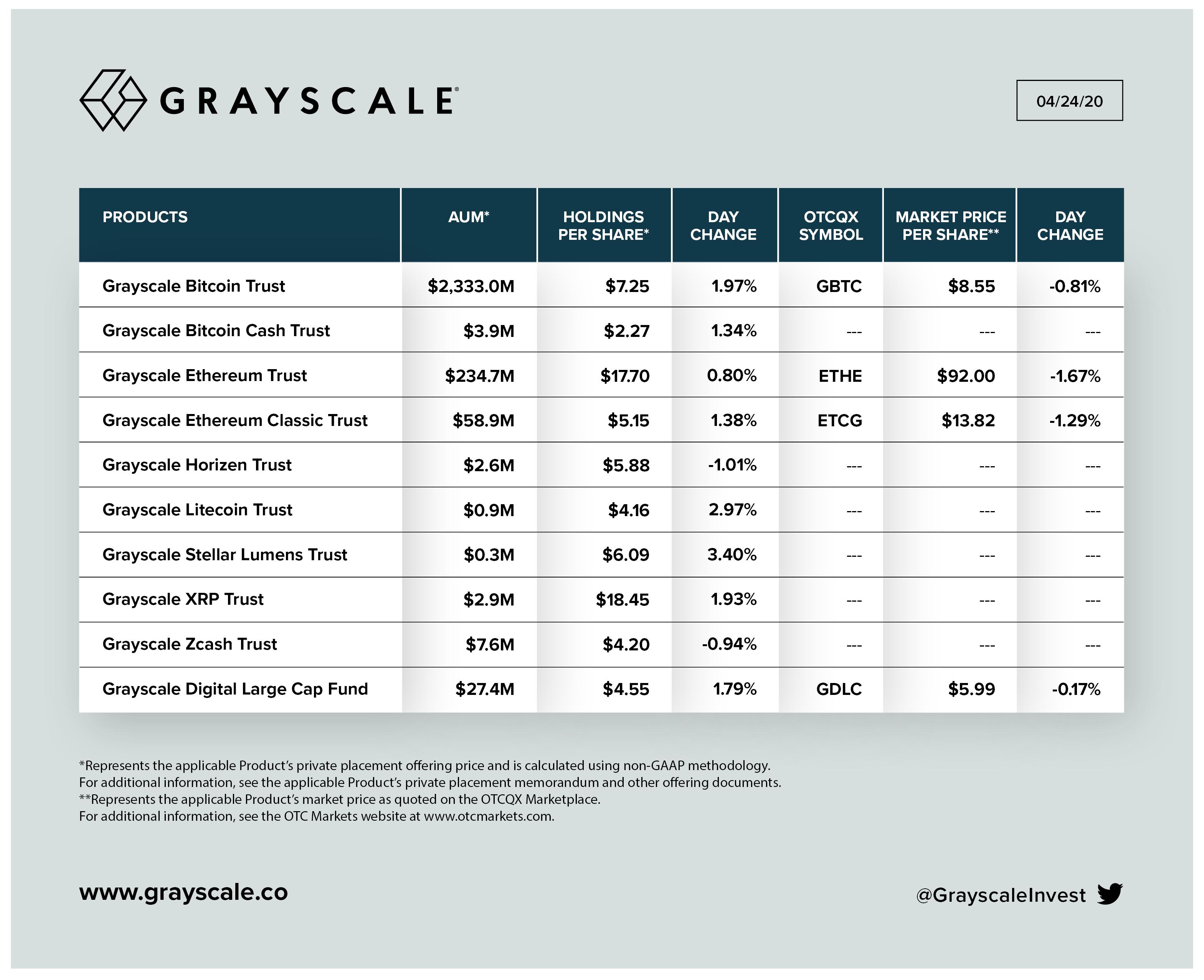 Tabla del aumento de Inversión en los productos de Grayscale. Fuente: Grayscale.