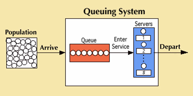 Schematic illustration of what a Queueing System looks like