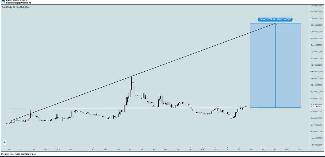 $QNT / USD.. Potential to hit $30 in July or August.. God willing. When in doubt, look at this chart, read @oddgems article about Gilbert, #qnt and remember all the fundamentals for this Q2 and ahead.. $btc $eth $xrp $link $ocean $rsr $eos $xtz $mrph $zil #Bitcoin #Crypto