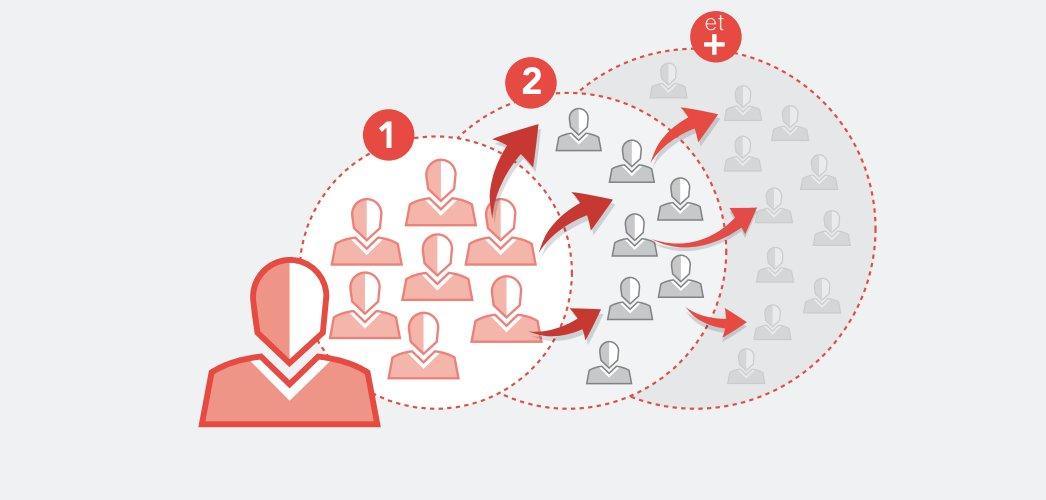 Cependant, Linkedin n'est pas un réseau social fermé. Il permet une ouverture envers d'autres utilisateurs, d'autres pays. En fonction des relations de 1er et 2ème niveau qu'un utilisateur qui vous suit possède, vous pourrez toucher d'autres personnes du même secteur.
