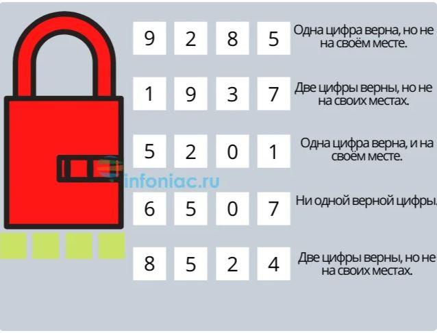 можете открыть замок код числовой картинка как говорится