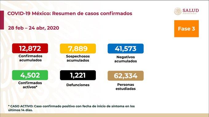 REPORTE COVID- 9 EN MEXICO (24/04/2020)