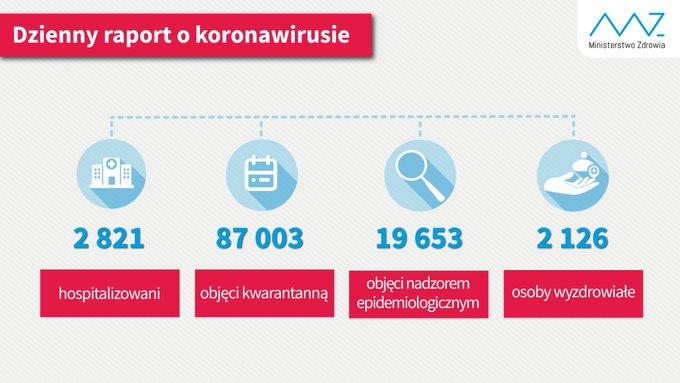- liczba osób hospitalizowanych 2 821 - liczba osób objętych kwarantanną 87 003  - liczba osób objętych nadzorem sanitarno-epidemiologicznym 19 653 - liczba osób, które wyzdrowiały 2 126