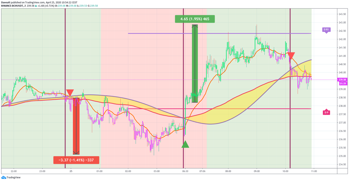 TradingView trade BCH LINK XMR