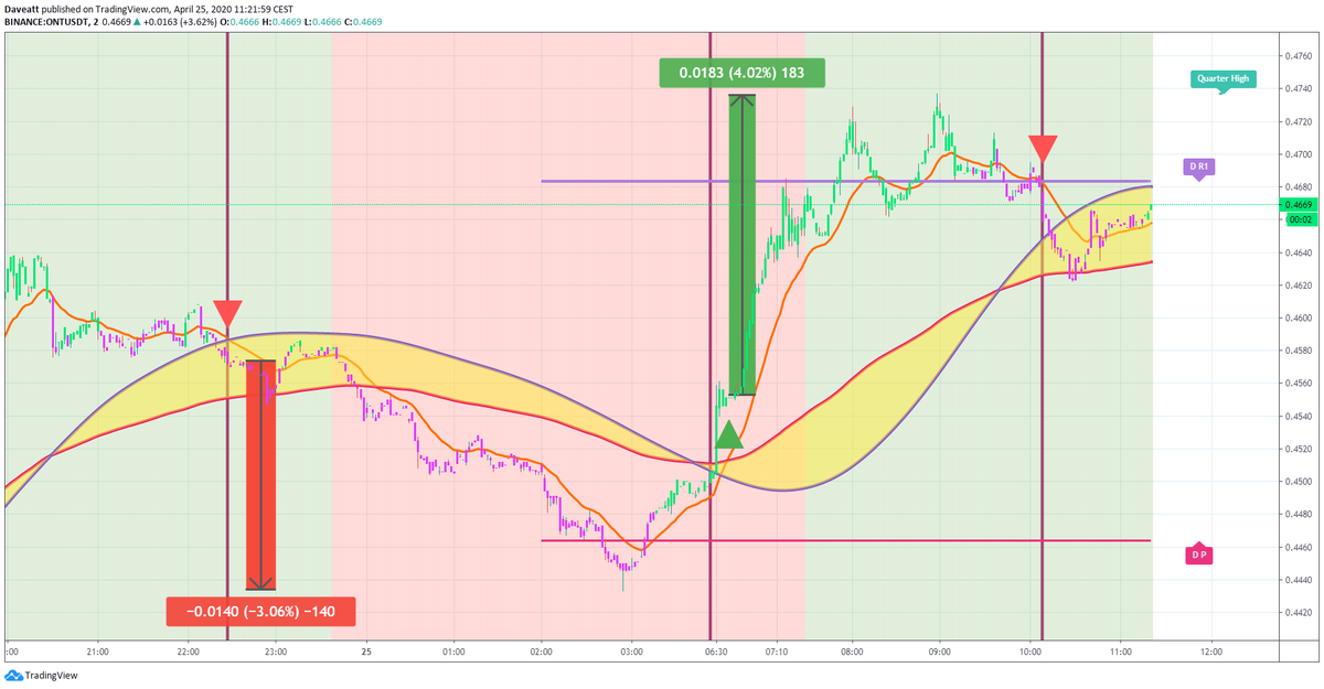 TradingView trade BAT ONT VET