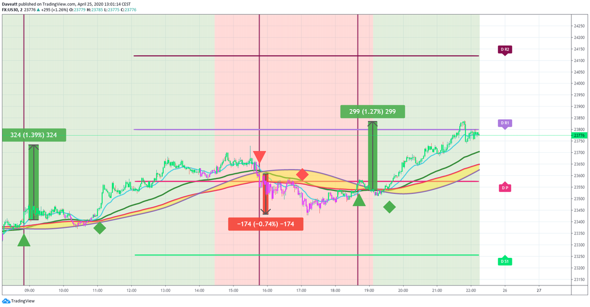 TradingView trade How many points would you have made yesterday if you used our algorithm on indices