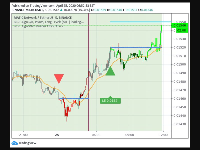TradingView trade Entry Signal time 254 715
