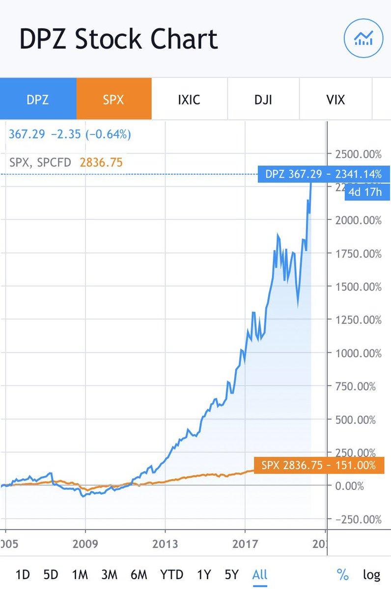 株価 ウーバー テクノロジーズ