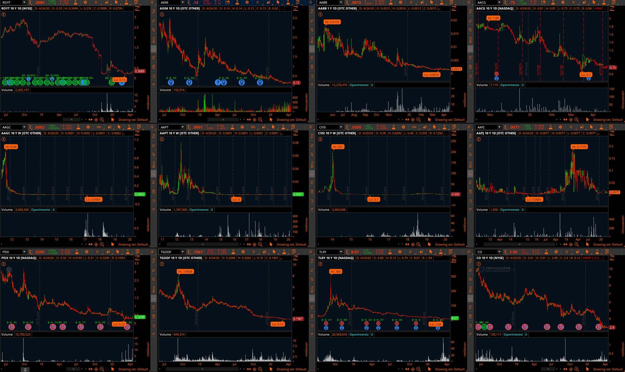 xrp similar charts