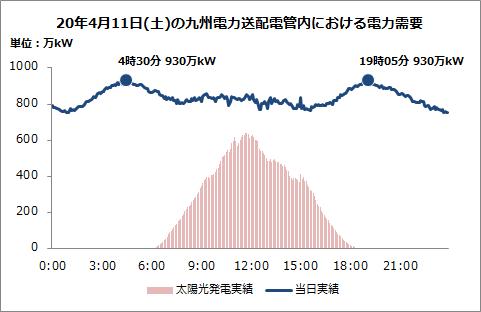 九州 電力 送 配電