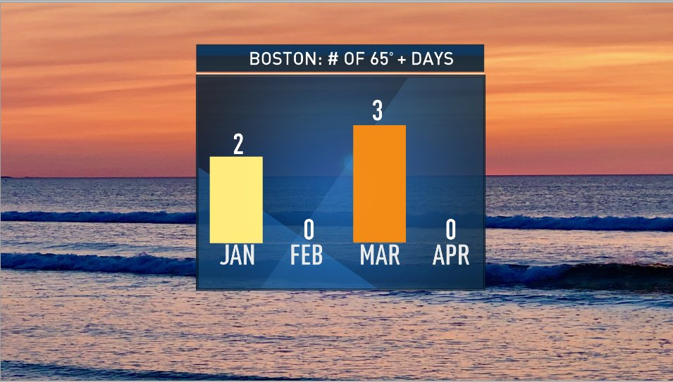 THREAD: One of the trademarks of  #climatechange is extreme weather. That doesn't necessarily mean more (or stronger) hurricanes, floods, droughts, fires - it can mean temperature extremes.  #Boston record more 65+ days in January than April.  @NBC10Boston  @NECN 1/