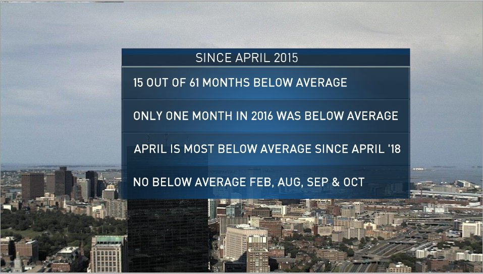 I looked at 61 months of data. Only 15! were below average (less than one quarter). Many of the 3/4 months that were above average were SIGNIFICANTLY above average, vs. many of the colder than average were only below normal by a few tenths of a degree. 3/
