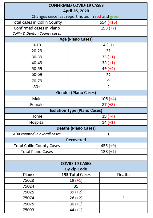 City Of Plano On Twitter Covid19 Update Apr 26 Collin County Health Care Services Cchcs Reports 7 New Covid 19 Cases In Plano 193 Positive Cases In Plano Collin Denton Counties Combined