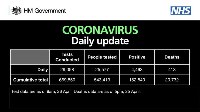 Coronavirus daily update figures for 26 April 2020