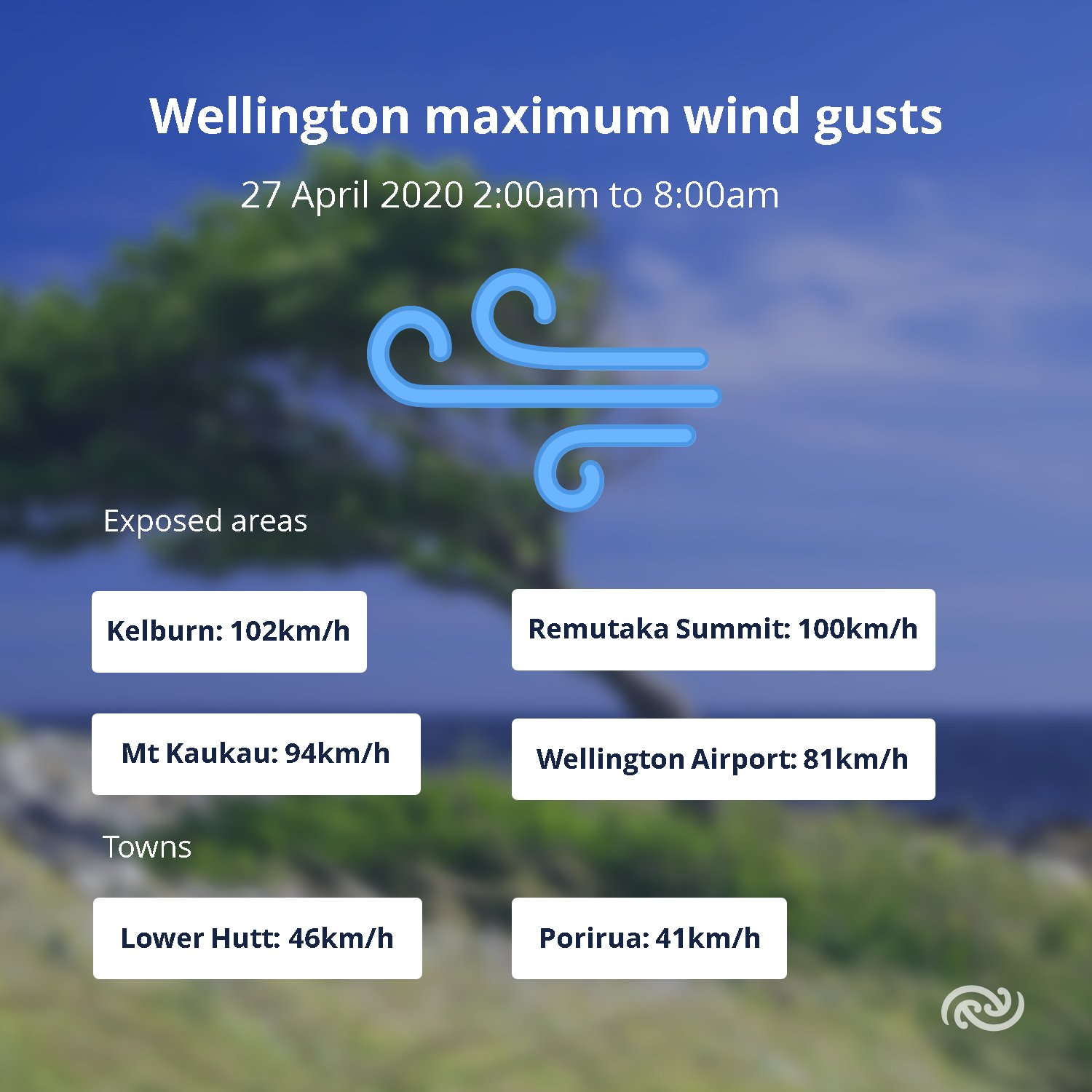 And true to form, Wellington winds have come out to play! Wind gusts in some exposed areas over 100km/h this morning   bit.ly/metservicenz ^MM https://t.co/KxVEx426U3