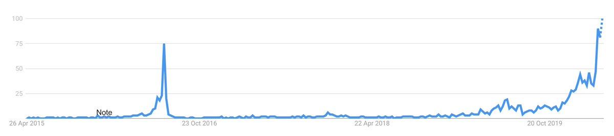 Bitcoin do Google Trends pela metade