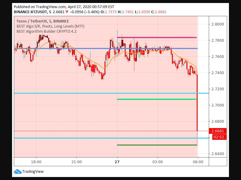 TradingView trade Entry Signal time 264 150