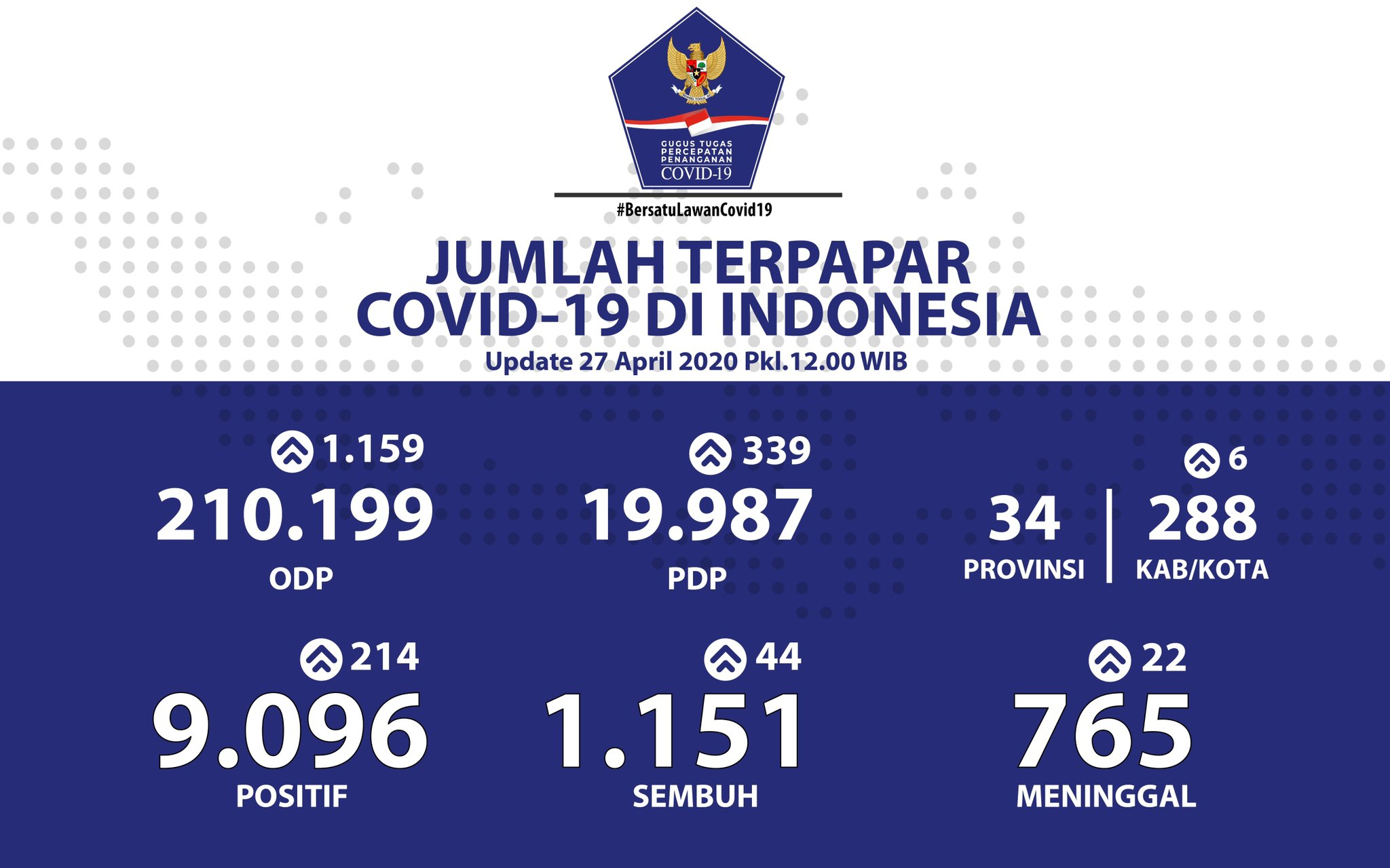 Kasus virus corona di Indonesia, Senin (27/4/2020)