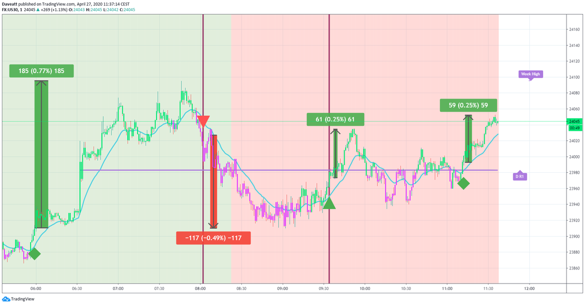 TradingView trade How many points would you have made this morning if you used our algorithm on indices