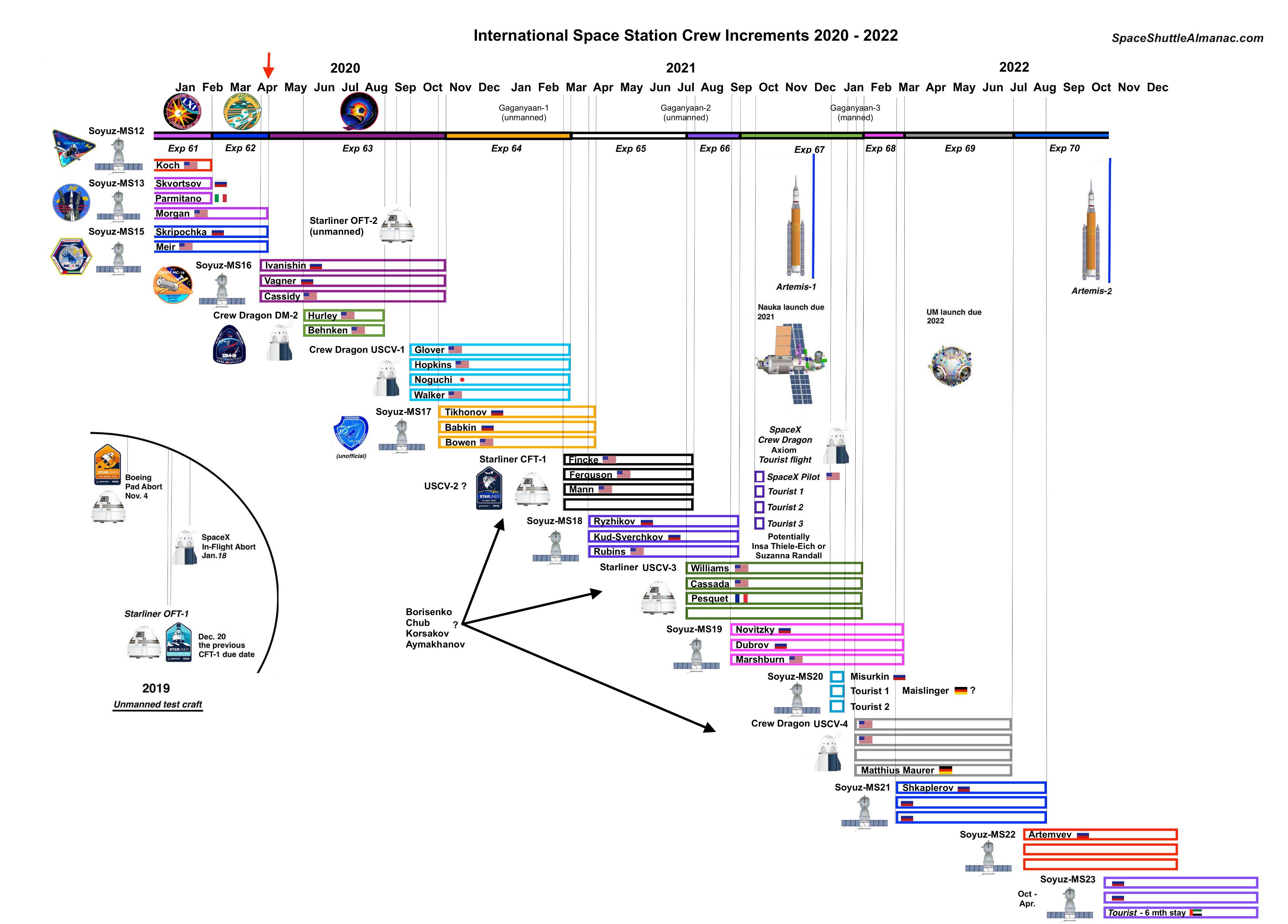 Les futurs équipages vers l'ISS - Page 15 EWmoU2JU0AE0OSZ?format=jpg&name=4096x4096