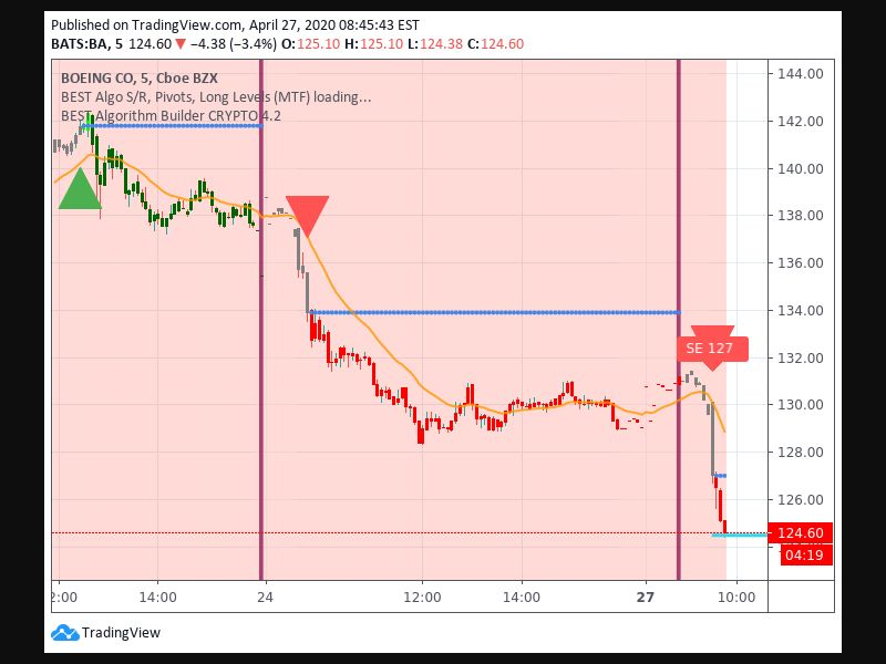 TradingView trade Entry Signal time 274 930