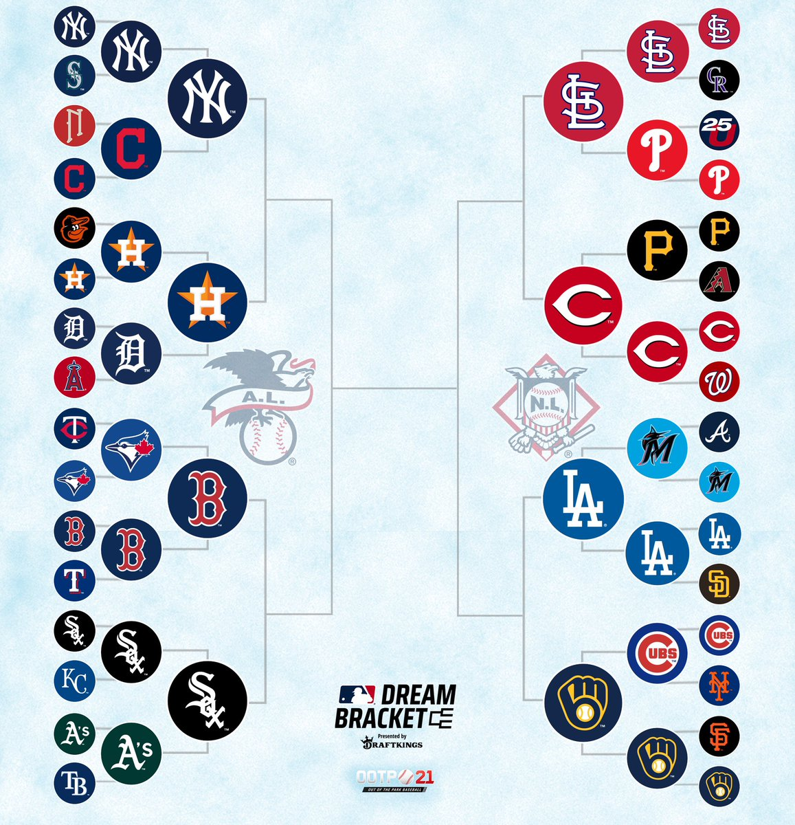 Mlb Communications On Twitter The Mlb Dream Bracket Presented By Draftkings Will Continue Today At 3 P M Et With The Quarterfinal Matchups From The American League Side Of The Bracket Https T Co 1pj7hiydqn