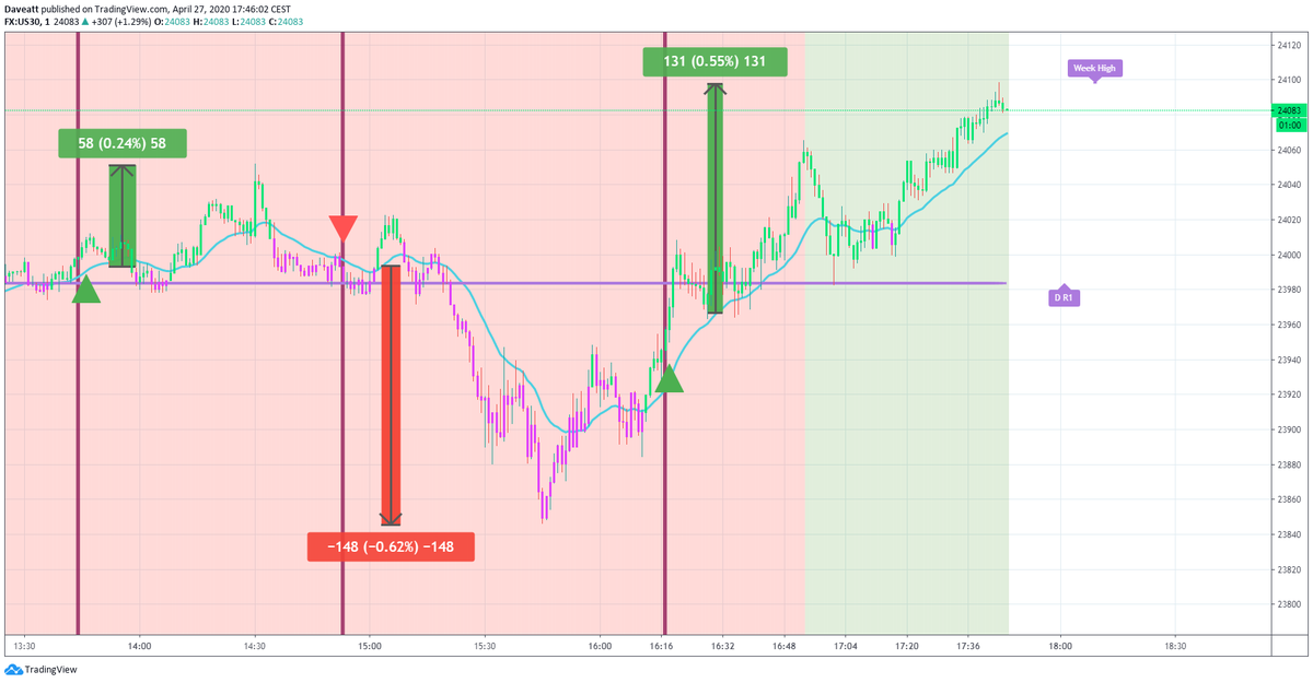 TradingView trade How many points would you have made this afternoon if you used our algorithm on indices