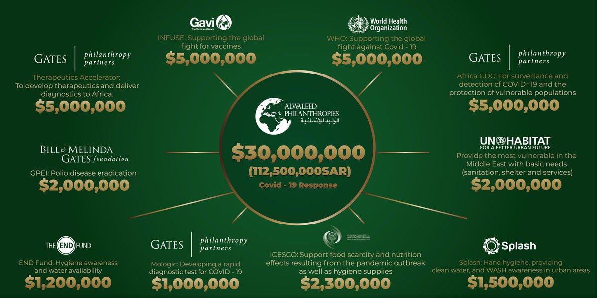 دعم بـ ١١٢،٥٠٠،٠٠٠ ريال من خلال @alwaleed_philan لمحاربة #كورونا عالمياً  With $30,000,000 @Alwaleed_philan joins the fight against #Covid19 globally  —— https://t.co/lNPPZuPiW4 —— الشركاء Partners @gatesfoundation @UNHABITAT @ICESCO_En @AfricaCDC @EndFund @WHO  @GAVI https://t.co/Awp1ysh3Sh