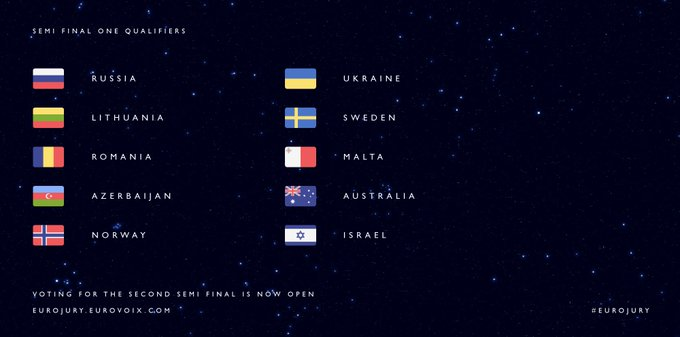 Eurojury 2020 - Semifinal 1