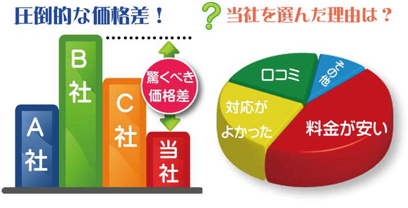 神戸市で不用品回収から遺品整理までお任せ下さい