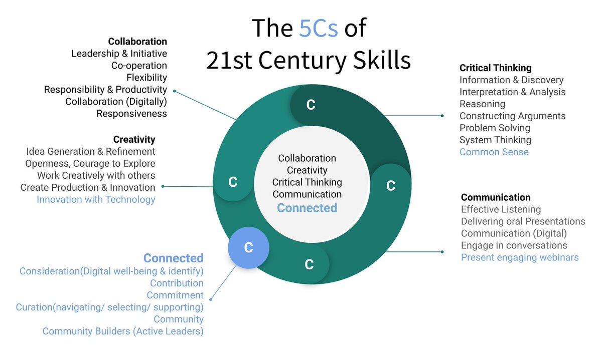 @deelanier I always say life skills ...currently building this framework! 🙂❤🖌