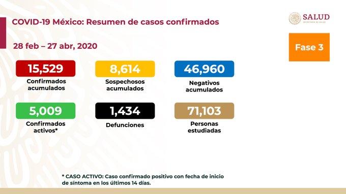 REPORTE COVID- 9 EN MEXICO (27/04/2020)