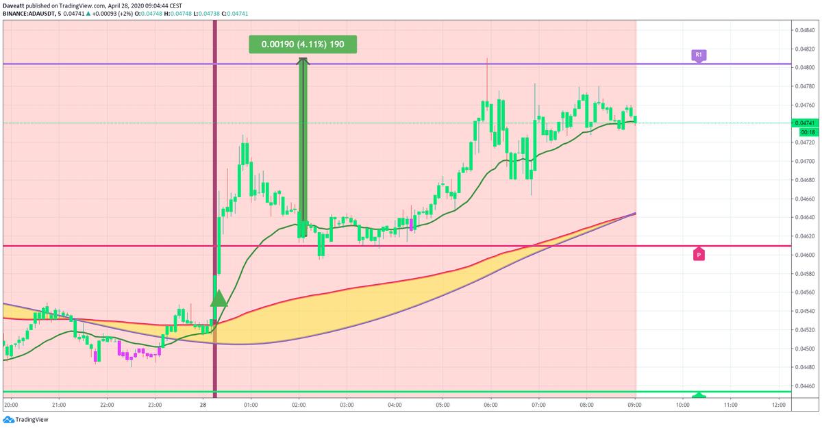 TradingView trade XTZ NEO ADA