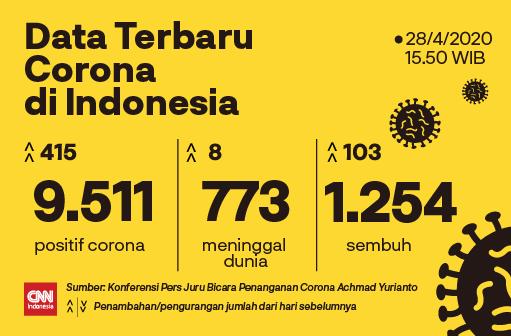 Data terbaru Corona di Indonesia