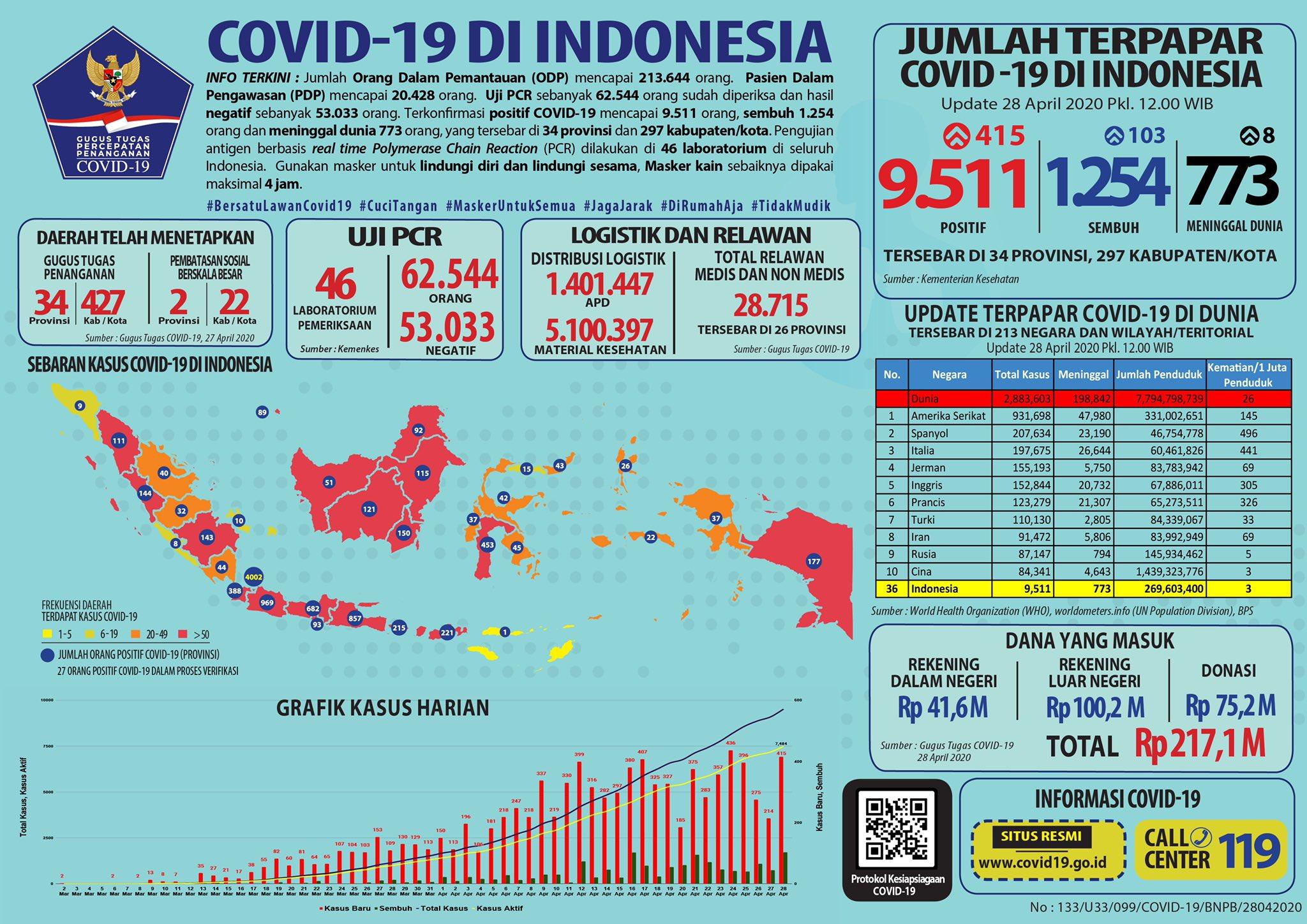 Update Corona di Indonesia per Selasa, 28 April 2020: 9.511 Kasus ...