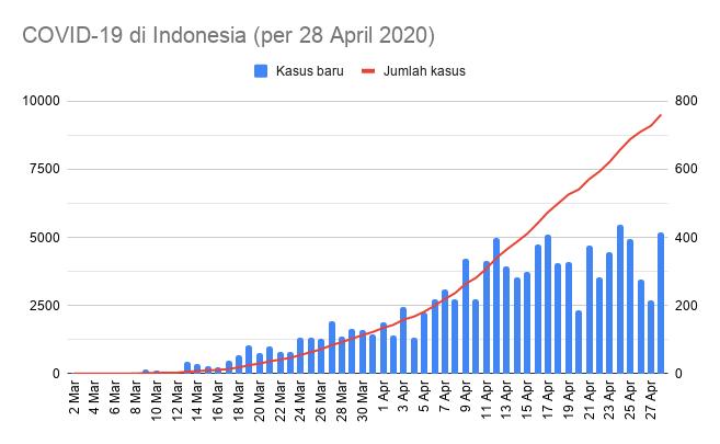 Kawalcovid19 On Twitter Sebaran 415 Kasus Baru Jakarta 133 Jatim 61 Papua 26 Sumbar 23 Bali 21 Papbar 21 Jabar 19 Jateng 16