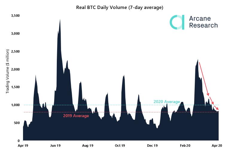 Volume Harian Bitcoin oleh Arcane Research