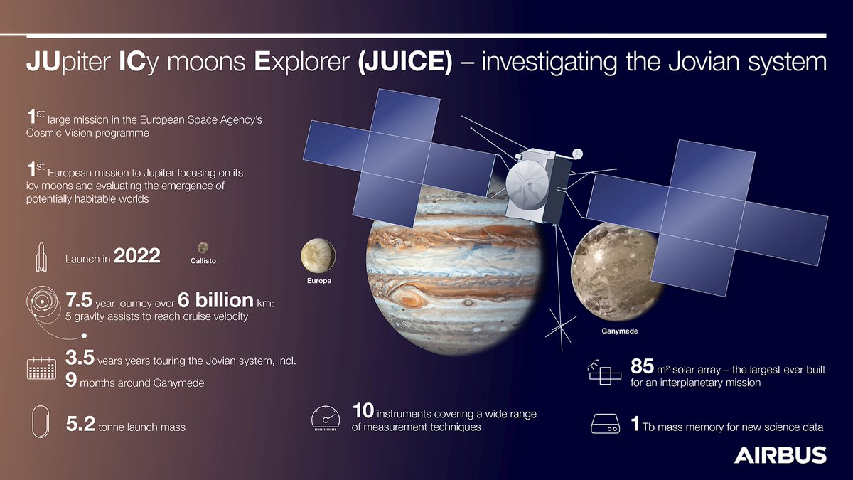 #JUICE will set off in May 2022 on its 7 years journey to Jupiter with a planned arrival in October 2029. The 5.2t spacecraft will carry 10 scientific instruments incl. an ice-penetrating radar & sensors to monitor the magnetic fields and charged particles in the Jovian system.