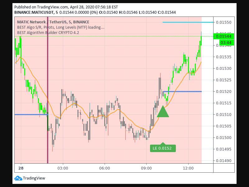 TradingView trade Entry Signal time 284 1010