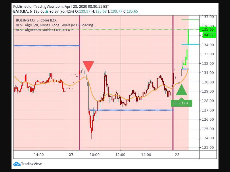 TradingView trade Entry Signal time 284 90