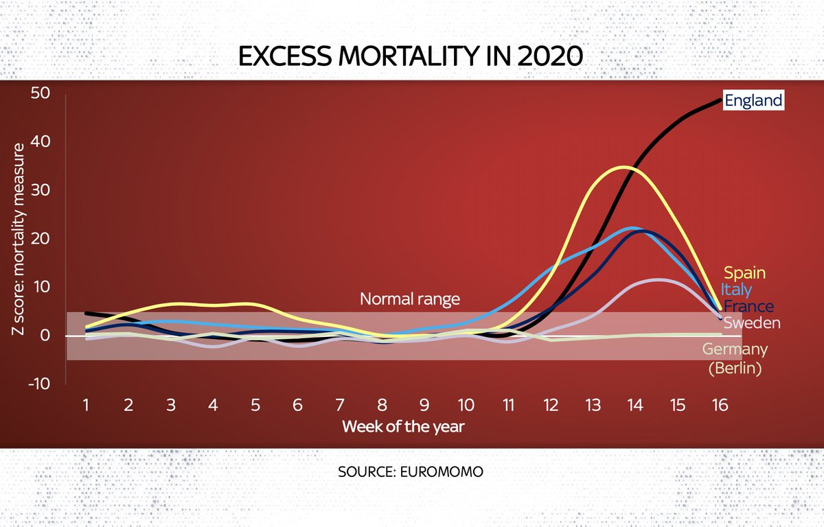 """I was hesitating to post this chart, so depressing is it. The lines here represent excess deaths. No other major European state has excess deaths so far above """"normal levels for the time of yr. In other countries excess mortality is falling. In England its still rising #COVID19"""