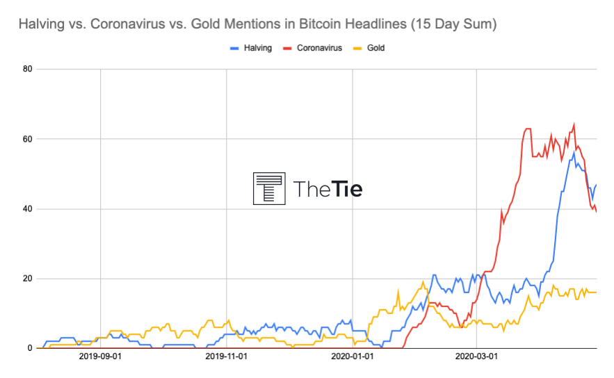 Halving Mentions In Bitcoin Headlines by The TIE