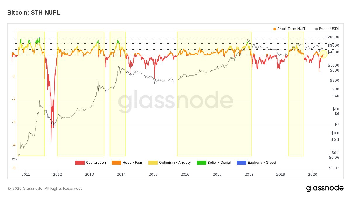 Glassnode short-term profit/loss indicator chart