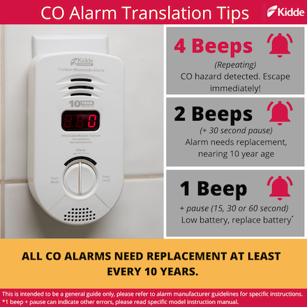 Kidde Fire Safety On Twitter 1 Beep Pause Low Battery This Signals That The Alarm S Battery Must Be Replaced