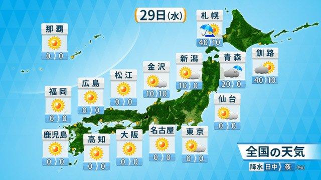 test ツイッターメディア - オホようごさいま水曜日  昔は天皇誕生日でしたね…(昭和時代😔)  29日(水)は、東北南部から九州、沖縄は広い範囲で晴れるでしょう。 #ヤフー天気 https://t.co/2BYc8nzSM3 #オホようごさいます #神は越えられない試練を与えない #横浜優勝 #GW https://t.co/JZ6I1offWz