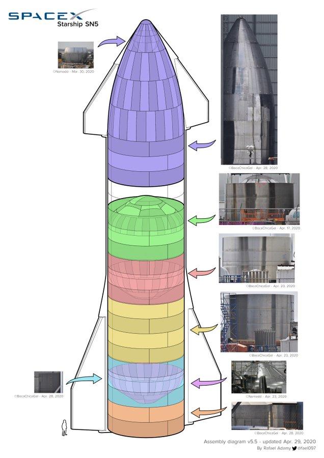 Starship SN5 (Boca Chica) - Page 3 EWvjKN6XQAAE1oD?format=jpg&name=900x900
